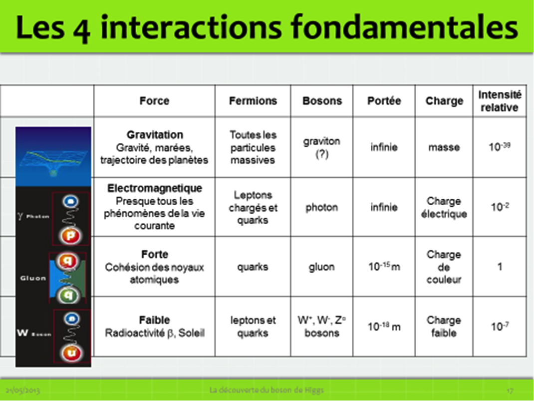 les 4 interactions qui constituent notre réalité....