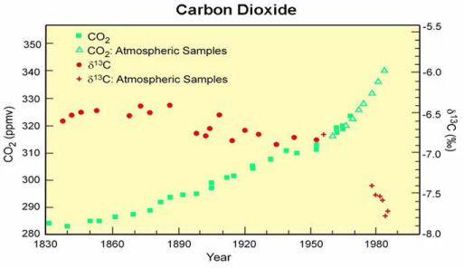 Le graphique ci-contre montre l'évolution du taux de CO2 et de sa composition isotopique dans l'atmosphère (selon les mesures de Mauna Loa après 1960 (triangles verts) et selon les carottages glaciaires (carrées verts) pour la période précédente) de 1830 à nos jours.