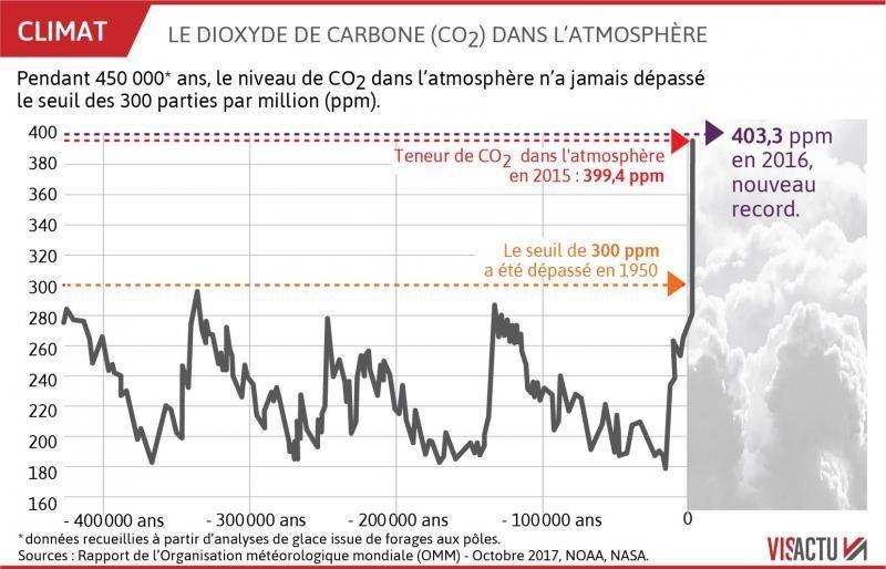 BOULEVERSEMENT climatique …Les supposés dirigeants ont tous ces mêmes documents. Or, que voyons-nous sur les graphiques ? Au lieu d'inverser, ils augmentent ! Tout ce qu'il ne faut pas faire…ils le font. Nous venons d'assister à 15 ans de quasi…inertie. Pour tous les sujets bien plus futiles ils bougent bien trop ; pour leurs inacceptables narcissismes ils se démènent à l'excès. Mais là toujours…rien…L'extrême majorité de leurs décisions représente une très toxique pollution du futur commun. Au point qu'il faut en empêcher la pandémie…ils sont bien en train de « sacrifier » notre futur pour une absence de motifs flagrante et des bas intérêts « séparatistes » tous plus inavouables les uns que les autres…Voici comment…
