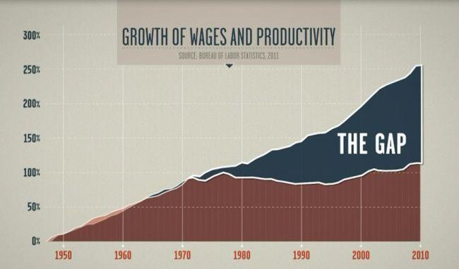 La croissance des salaires et la croissance de la productivité : elles se suivaient gentiment jusqu'à la fin des années 70, puis elles se sont séparées.