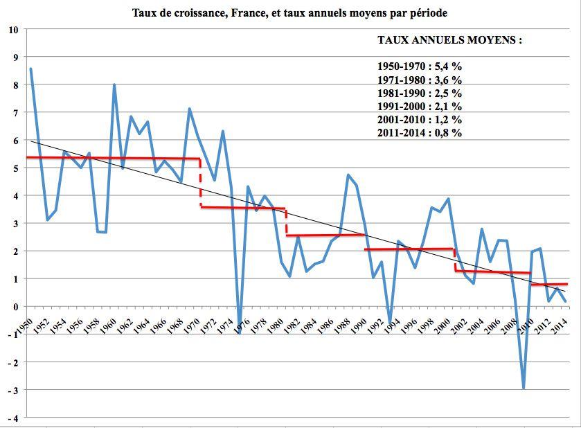 Le taux de croissance baisse lorsque les riches sont trop assistés- bon, si dans les faits cela ne change pas pour nous que ce soit cette cause ou une autre…par tous les faits, cela peut changer au contraire.