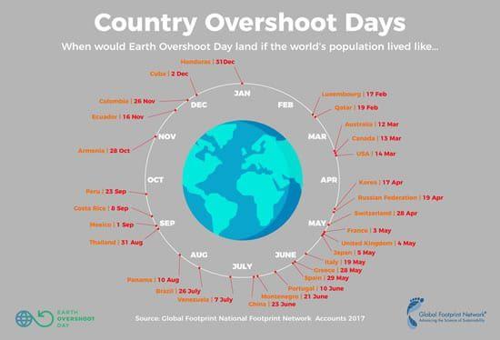 Pourquoi aucun politique ne réagit au Jour de dépassement de la Terre?