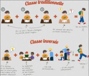 La classe  inversée...afin de suggérer tout le ressenti des...faux bilan toujours - puisque sans les externalités (soit la réalité !)…