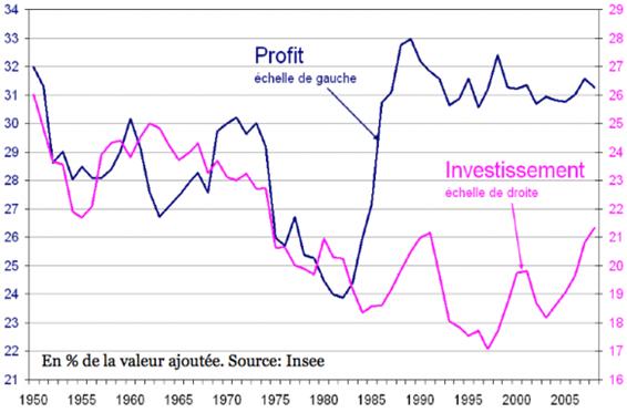 Les profits n'étant pas investis  ni réinvestis– tout n'est plus que mensonges et tromperies chez les financiers ? Les trop riches prennent ils ne redistribuent jamais ! ils (sde) doivent de rendre tous ces trop perçus aux service publics – but institutionnel des impôts…non non les impôts ne sont pas destinés à sur-enrichir toujours plus les déjà trop riches. C'est même l'inverse : ils ne peuvent qu'être redistributifs, et pas d'inexcusables braquages comme actuellement. L'escroquerie par le haut a donc commencé sous les non-socialistes ? 1983. Le CICE, cette autre escroquerie, est bien un fiasco…l'argent « donné » aux grandes etreprises est ….détourné vers les seuls profits si stériles ! C'est bien se comporter en voyous ! Dans un pays logique il faudrait les mettre en prison !