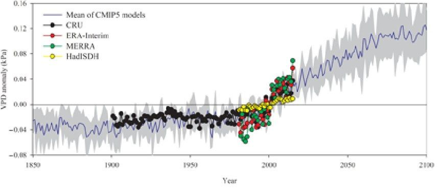 Graphique montrant l'augmentation continuelle du déficit de pression de vapeur d'eau atmosphérique depuis les années 1980. Crédits : Wenping Yuan/ Sun Yat-sen University :  et ces dernières années, le déficit de vapeur d'eau atmosphérique a eu pour conséquence une drastique diminution de la croissance végétale à l'échelle globale. ». Oui ? Arbres et plantes se déssèchent…