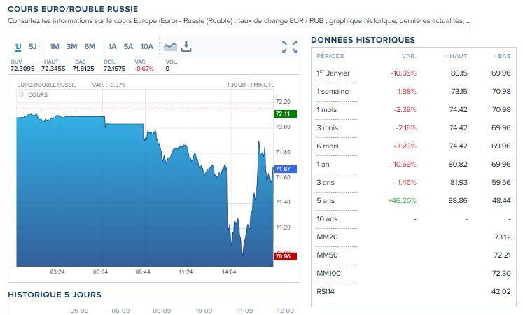 Le rouble est dans la cours des grands, et…plus le dollar que tout le monde veut remplacer…