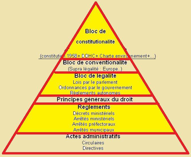 Les Principes généraux du droit français sont clairement AU-DESSUS des gouvernements…