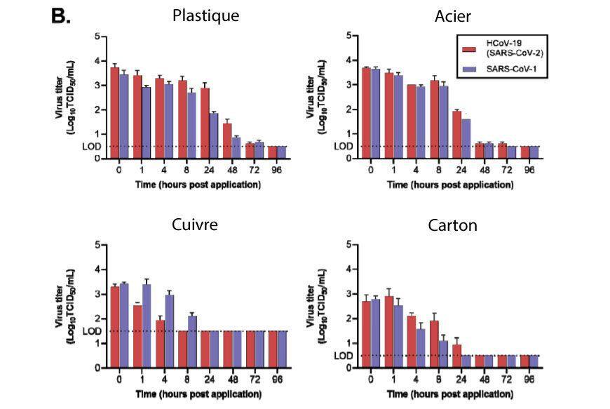 Neeltje van Doremalen et al. Combien de temps le nouveau coronavirus survit sur différentes surfaces