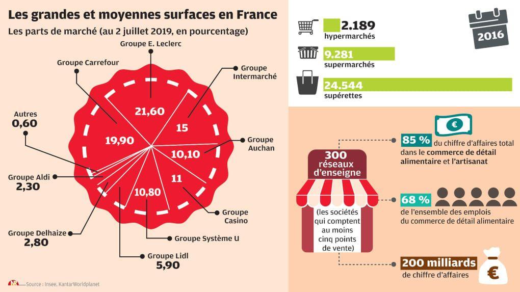 En alimentaires 200 milliards…commerces tous secteurs avant le Web pas loin de 2 000 milliards…