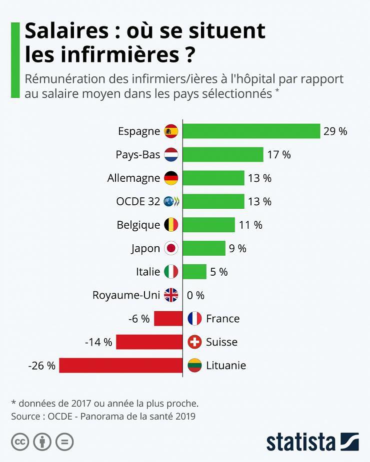 Les infirmières françaises parmi les moins bien payées en Europe…«Nous ne voulons pas la charité mais des budgets »