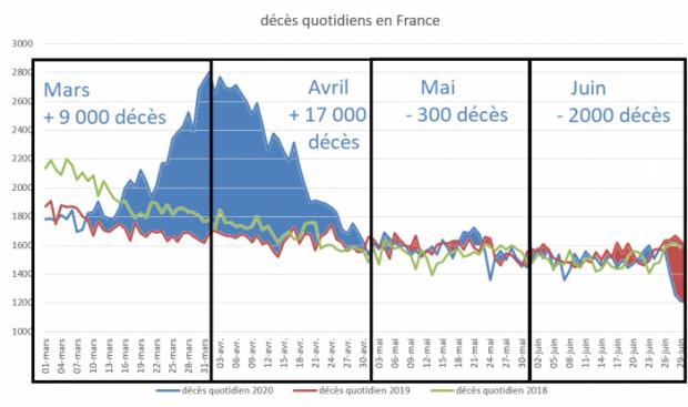 Moins de décès en France qu'en 2019 depuis le 1er mai. Comme on l'a vu, le nombre de décès en France est moins fort en 2020 qu'en 2019 depuis le 1er mai.