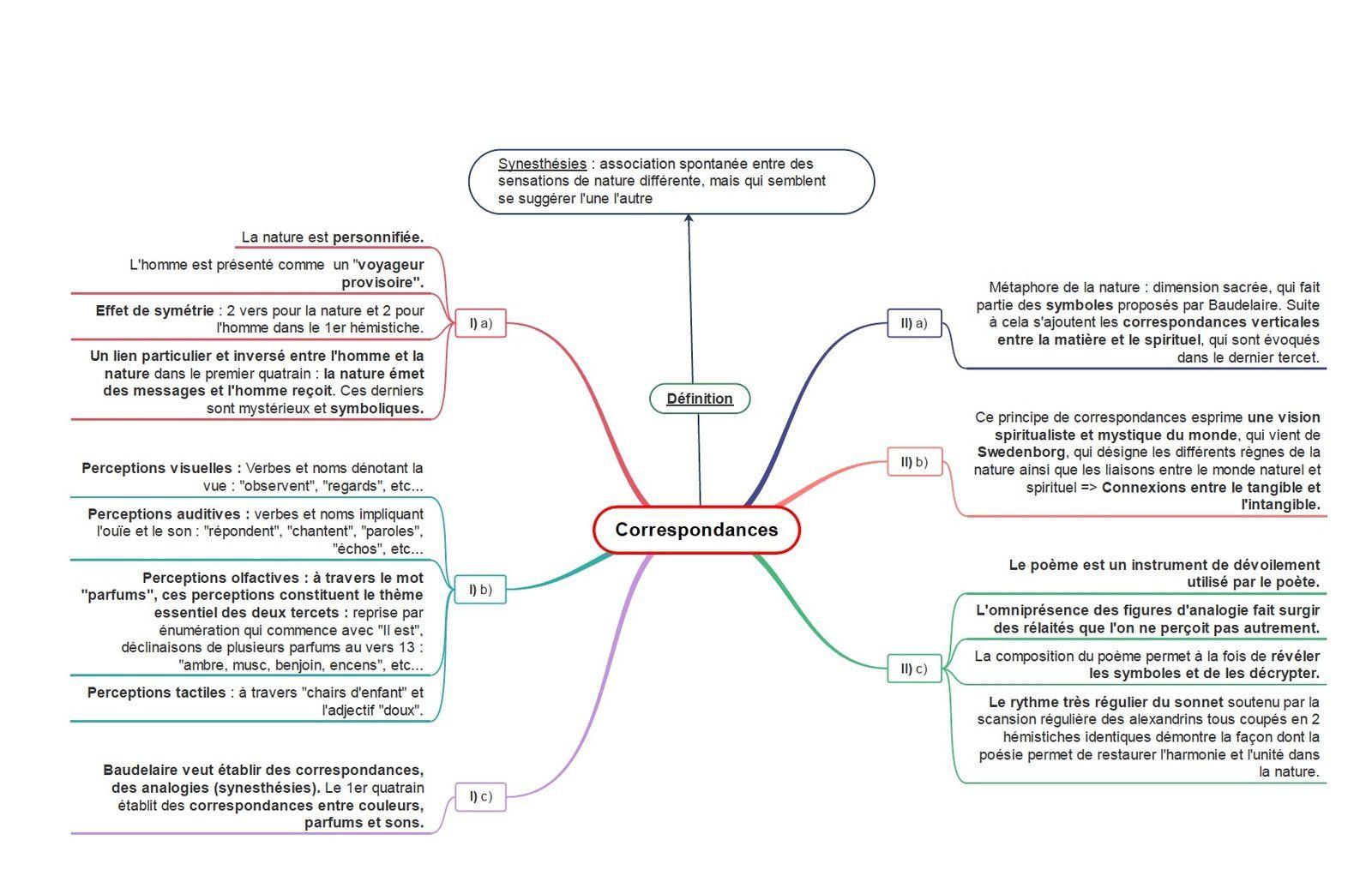 """Carte mentale portant sur """"Correspondances""""."""