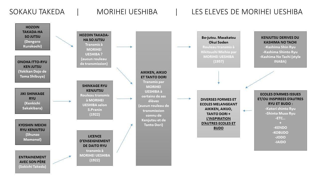 Schéma volontairement simplifié à propos de l'origine des armes en Aïkido (auteur : Aïki-kohaï)