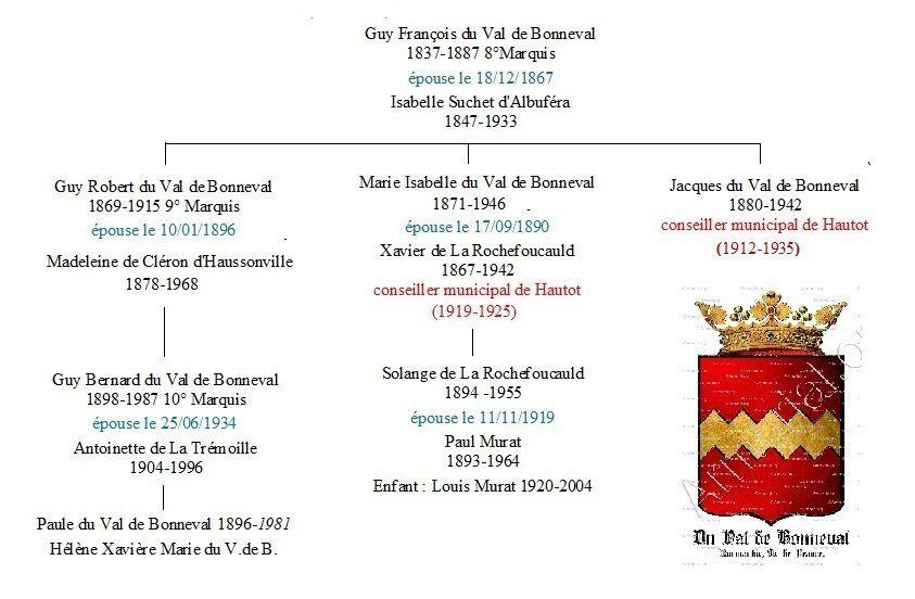 LA FAMILLE DU VAL DE BONNEVAL DE 1894 A 1922