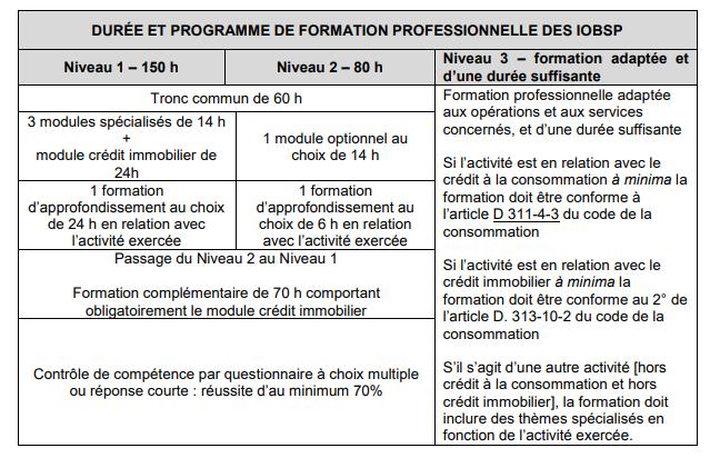 Formation IOBSP Presentiel