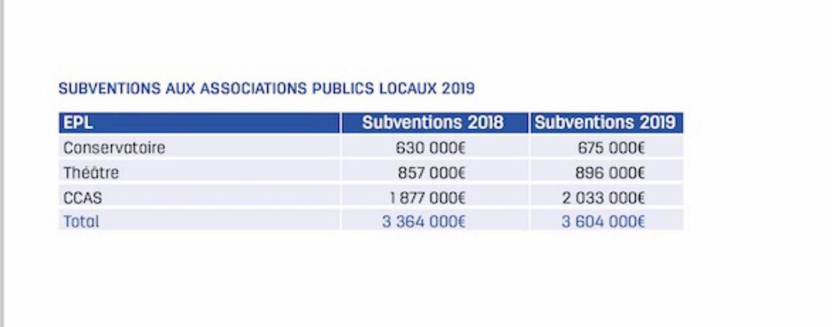 Budget 2019 de la ville de Poissy, un premier aperçu