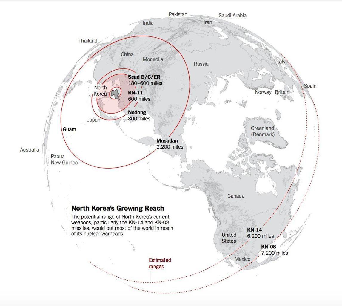 « Portée croissante de la Corée du Nord - La portée potentielle des armes actuelles de la Corée du Nord, en particulier les missiles KN-14 et KN-18, permettrait à ses têtes nucléaires d'atteindre la majeure partie du monde »
