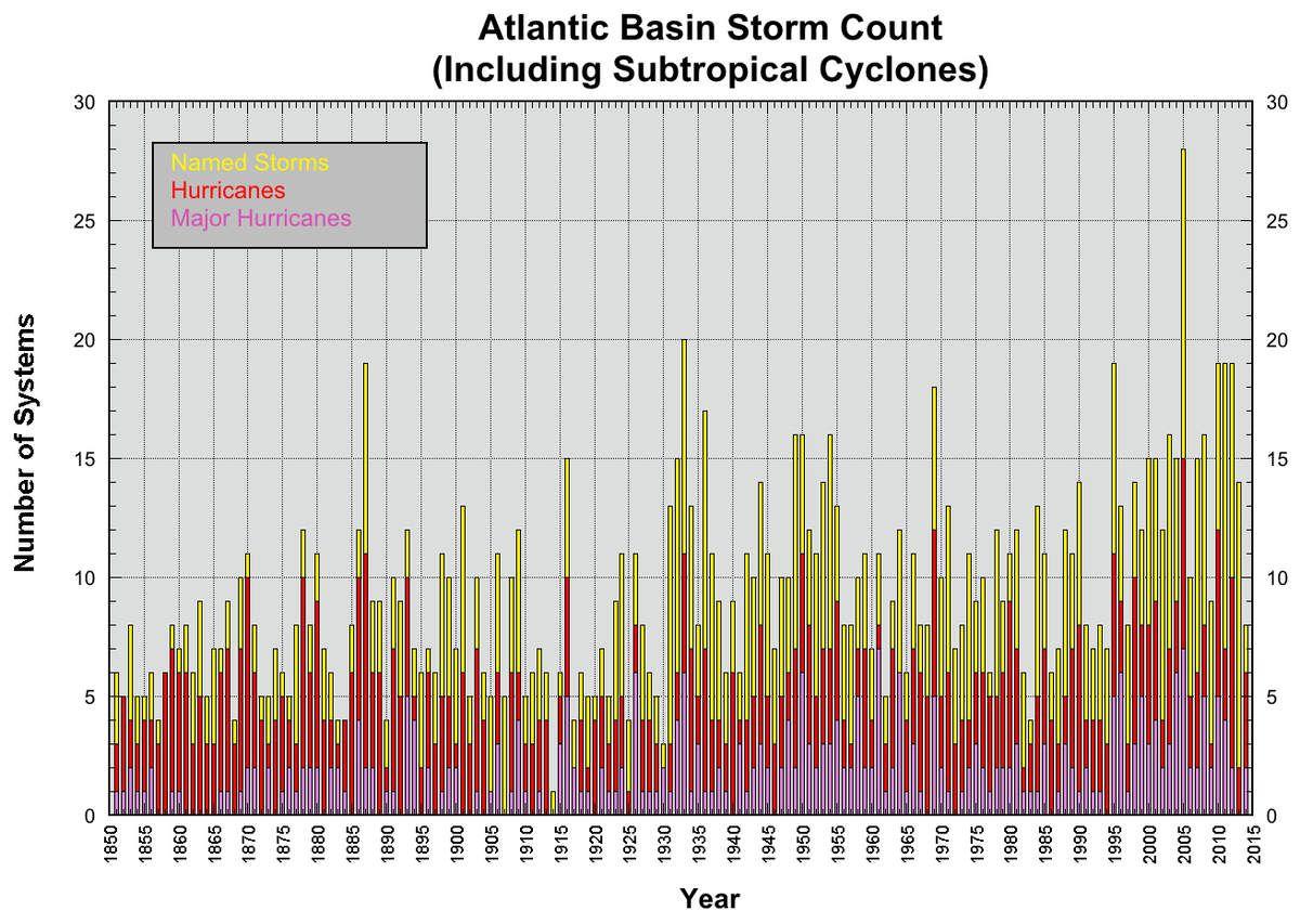 Anzahl der tropischen Tiefdrucksysteme seit dem Jahr 1850-2012 im mittleren Atlantik und der Karibik Quelle: National Hurricane Center/NOAA