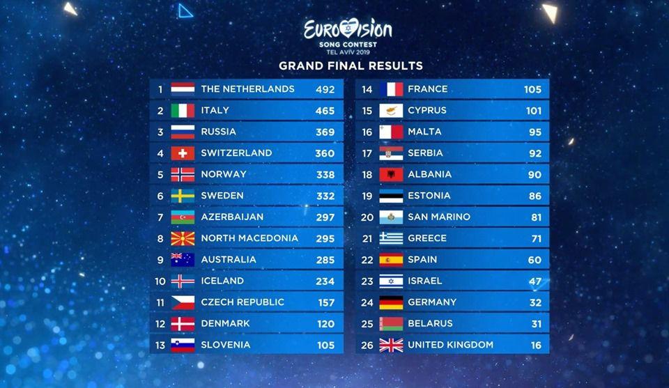 Eurovision 2019 : les Pays-Bas gagnent le concours - Duncan Laurence - Arcade