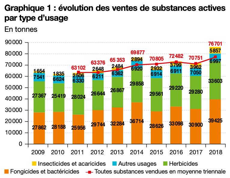 En 2018, la quantité totale de substances actives vendues en France s'élève à 85 900 tonnes (t), contre 71 200 t en 2017. Source : BNV-D
