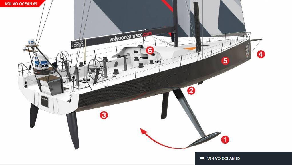Tout, sur les bateaux de la Volvo Ocean Race 2014-2015