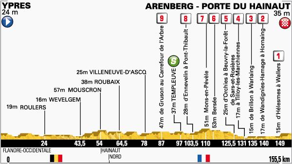 [Mer 09 Juil] Tour de France 2014 (Etape 5) : Ypres / Arenberg Porte du Hainaut : Programme TV