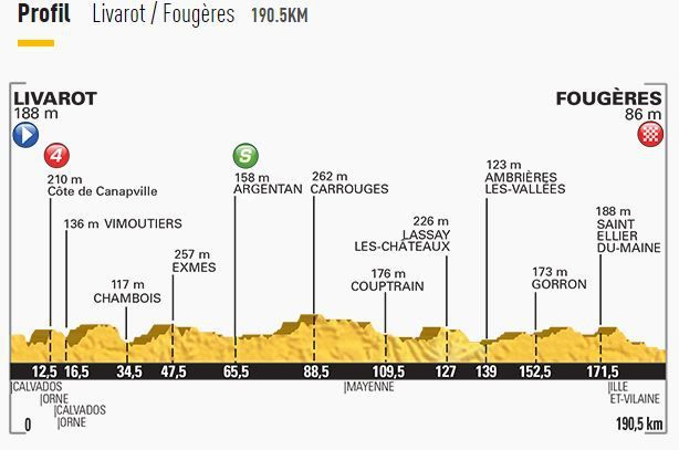 [Ven 10 Juil] Tour de France 2015 (Etp 7) : Abbeville / Le Havre : Programme TV
