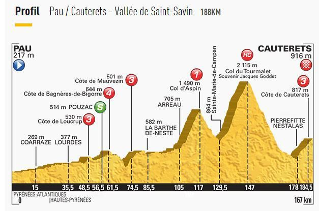 [Mer 15 Juil] Tour de France 2015 (Etp 11) : Pau / Cauterets - Vallée de Saint-Savin  : Programme TV