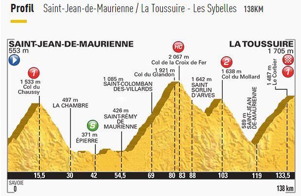 [Ven 24 Juil] Tour de France 2015 (Etp 19) : Saint-Jean-de-Maurienne / La Toussuire - Les Sybelles : Programme TV