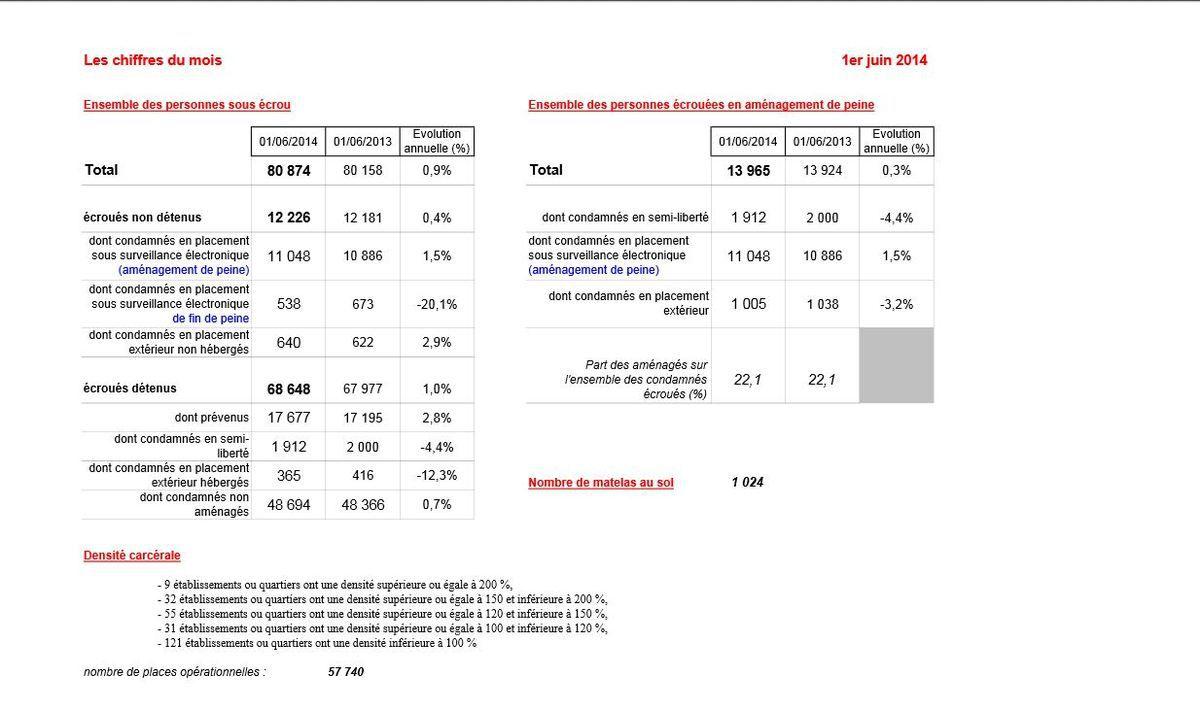Réforme pénale en France en 2014 budget en forte augmentation