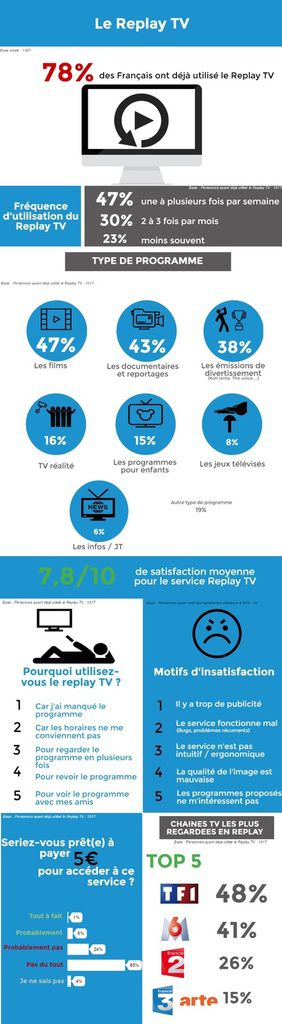 Statistiques de l'utilisation du Replay en France