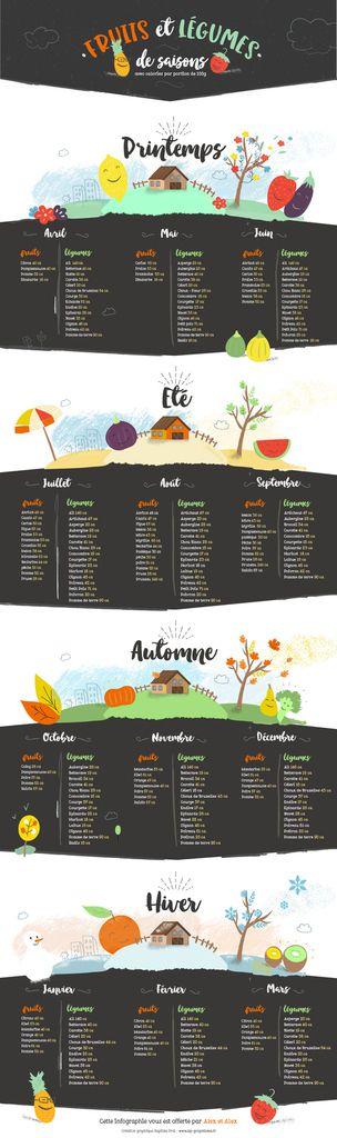 http://www.alexetalex.com/calendrier-des-fruits-legumes-de-saisons.jpg