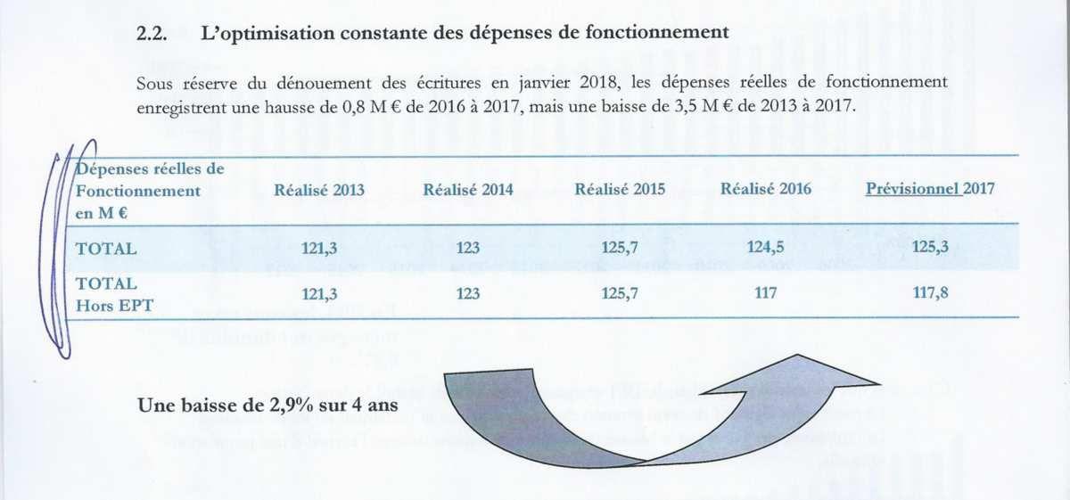 #ASNIERES - LE RAPPORT D'ORIENTATION BUDGETAIRE SOUS L'ANGLE DE LA VERITE