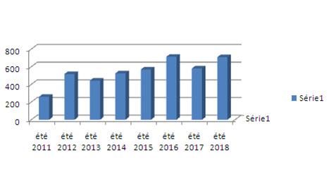 Evolution du nombre de connexions pendant les mois de juillet, août et septembre