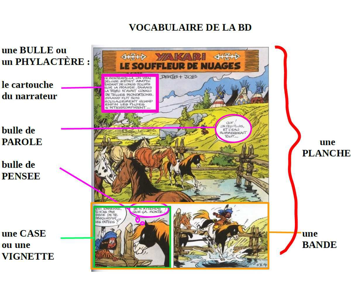 vocabulaire de la BD