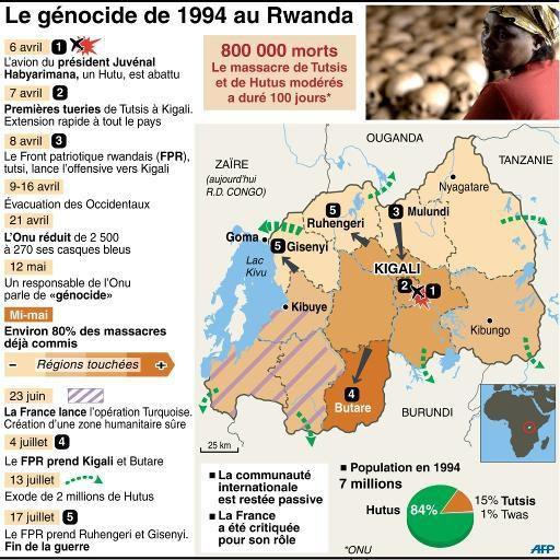 ★ 1994, le Génocide rwandais (1/3) : naissance d'un nazisme tropical