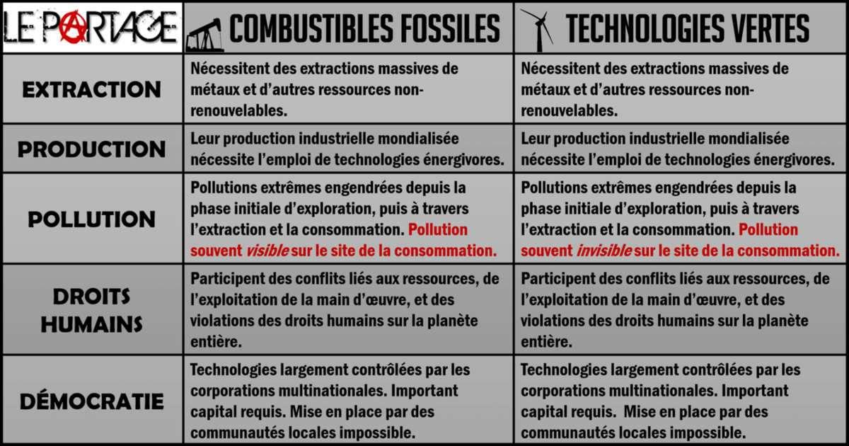 ★ 15 réalités de la crise écologique mondiale