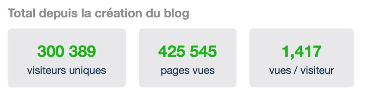 300 000 visiteurs sur notre blog !