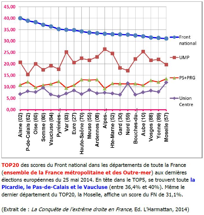 Le département du Nord (59) se situe à la 15e position du TOP20 des meilleurs scores du Front national aux dernières élections européennes du 25 mai 2015. Le Front national arbitre désormais l'issue des scrutins électoraux dans ce département.