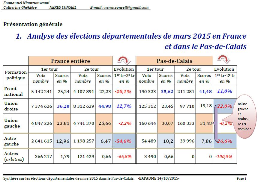 Les corrélations entre les situations socio-économiques et la sociologie électorale dans la région Nord-Pas de Calais-Picardie.