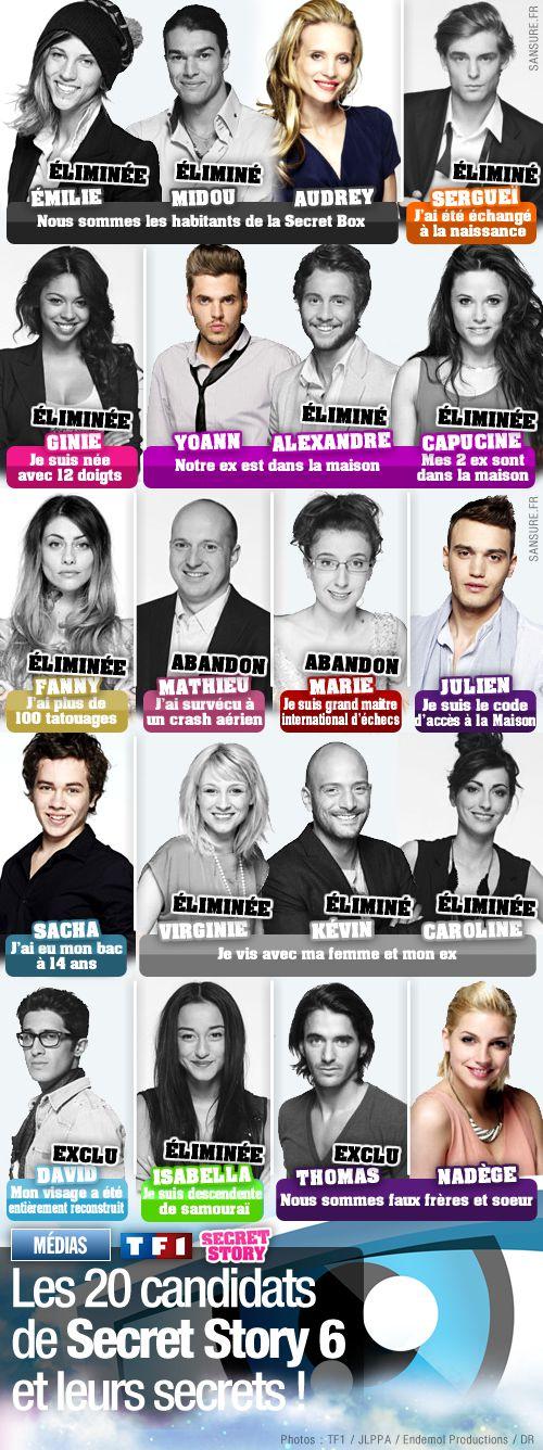 Les 20 candidats de Secret Story 6 et leurs secrets !