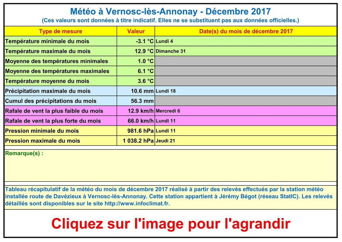 La météo à Vernosc-lès-Annonay - Décembre 2017 + Année 2017