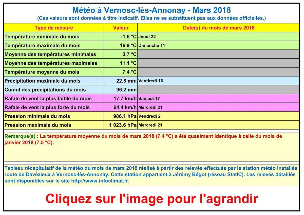 La météo à Vernosc-lès-Annonay - Mars 2018