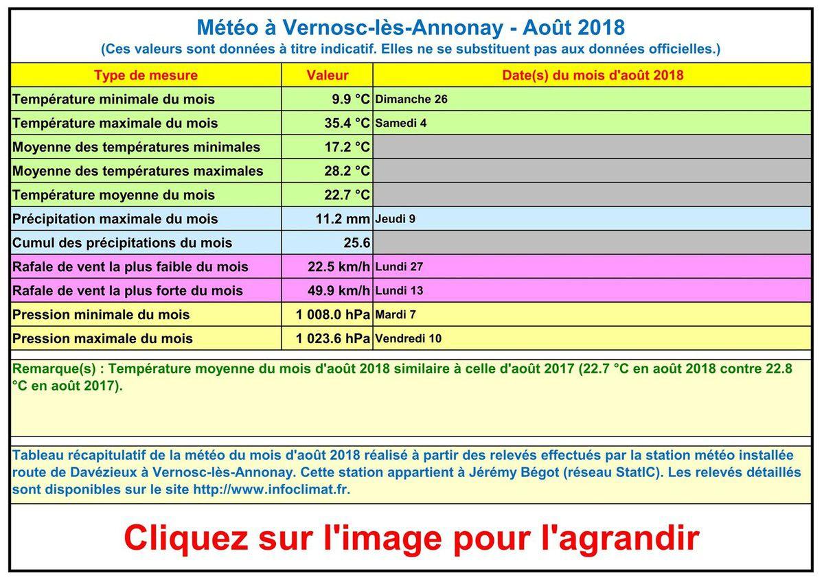 La météo à Vernosc-lès-Annonay - Août 2018