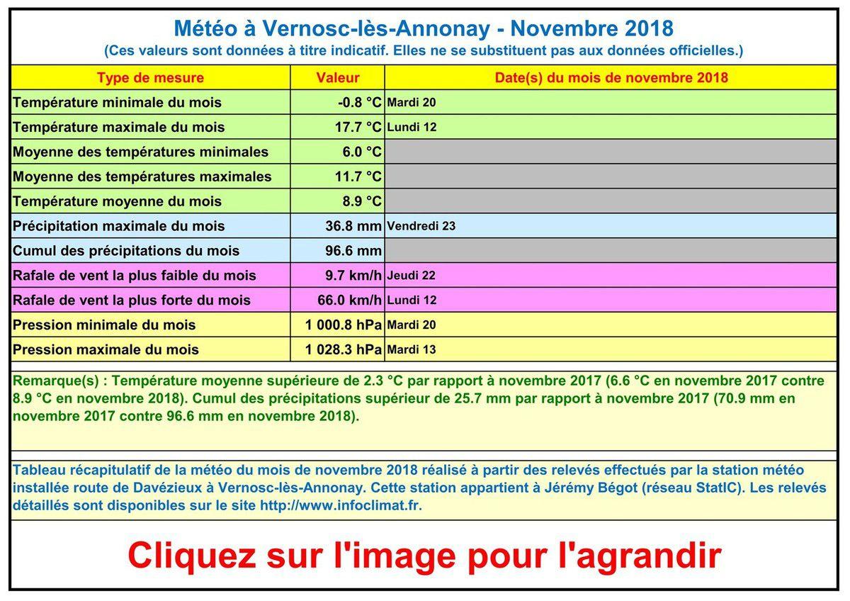 La météo à Vernosc-lès-Annonay - Novembre 2018