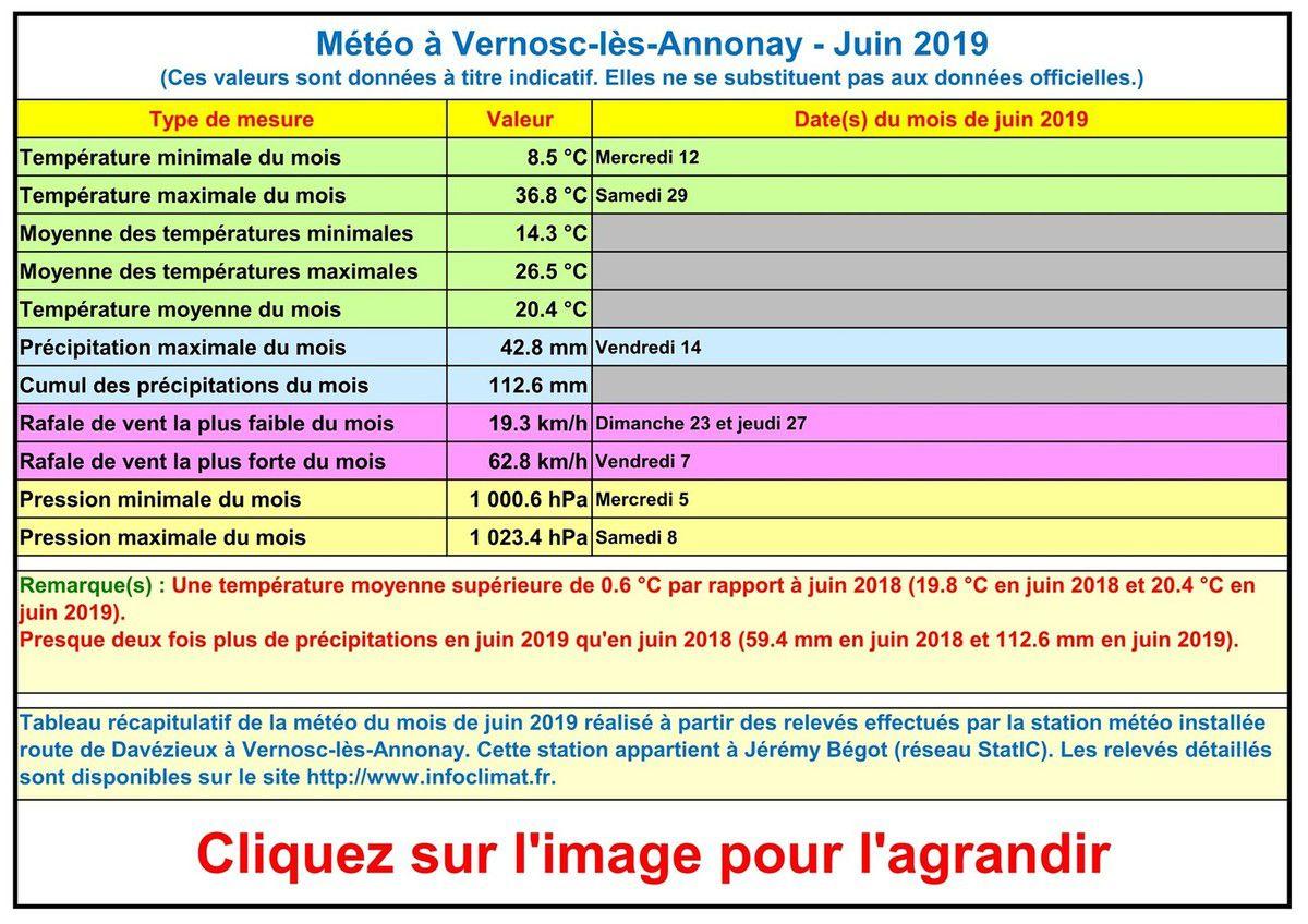 La météo à Vernosc-lès-Annonay - Juin 2019