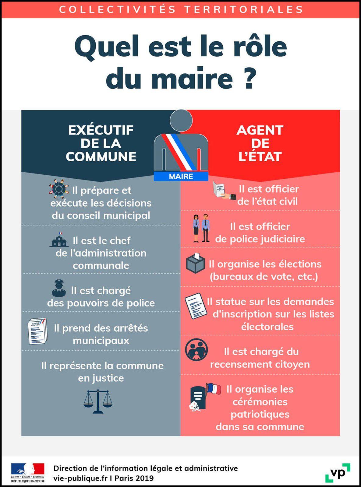 Élections municipales 2020 - Les fonctions du Maire
