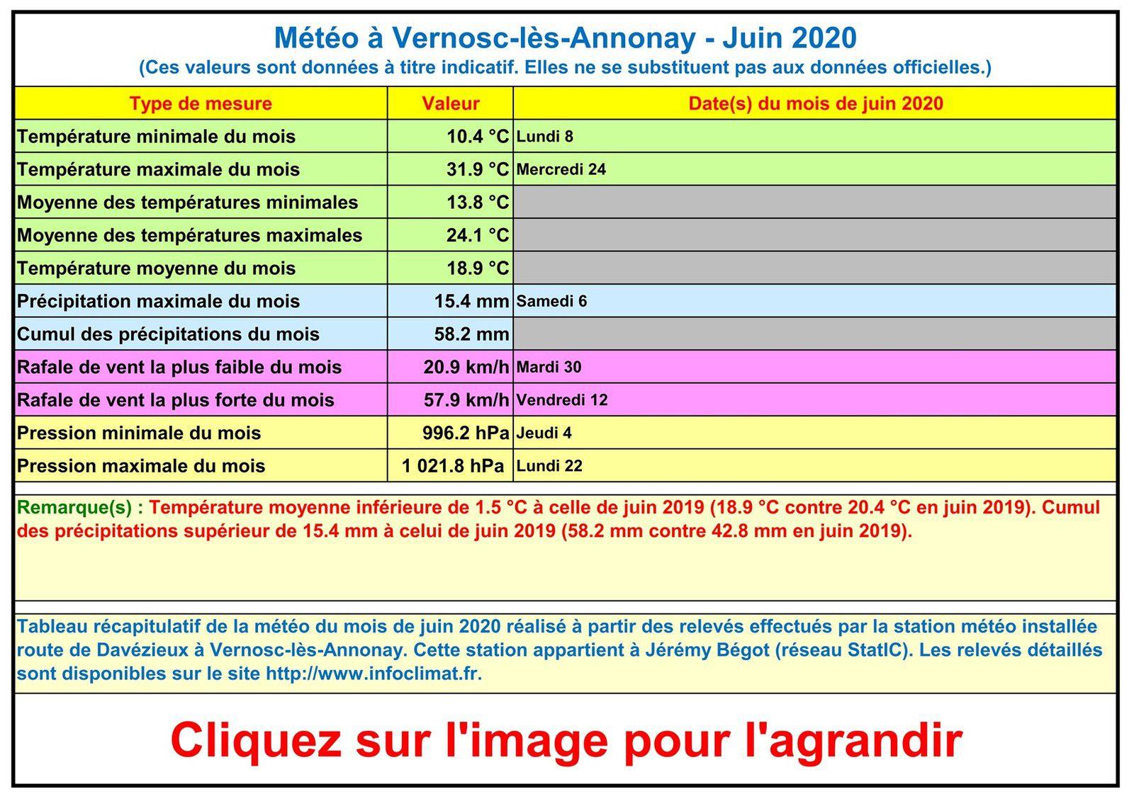 La météo à Vernosc-lès-Annonay - Juin 2020