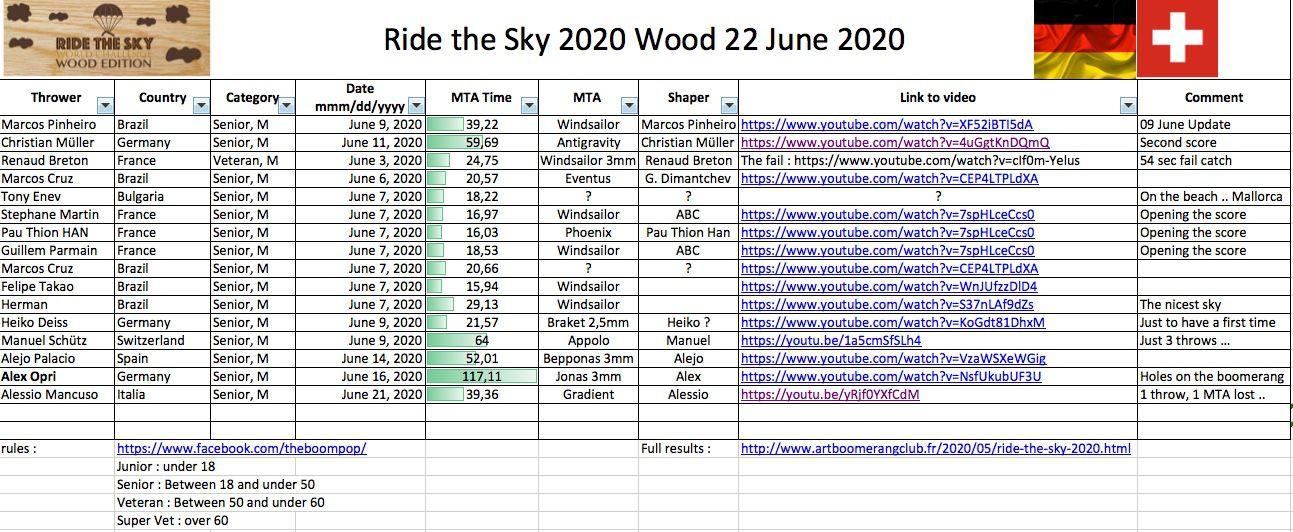 ride the sky 2020