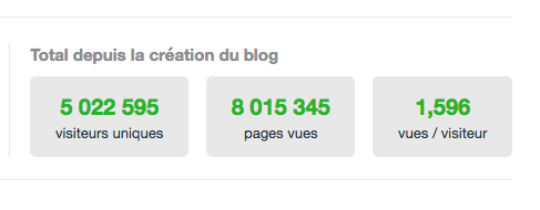 Anniversaire: Mon blog Doc de Haguenau a 9 ans aujourd'hui et 5 millions 22 595 visiteurs